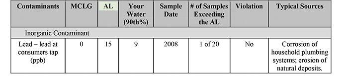 sample CCR chart
