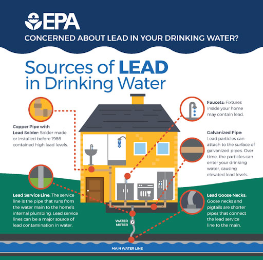 An EPA infographic on lead sources in residential buildings (source: EPA, Public Domain).