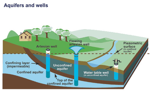 Groundwater aquifers and wells (source: Canada.ca.)