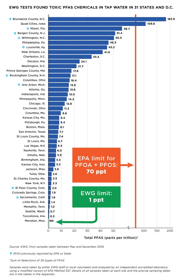 Results of EWG testing of PFAS in tap water samples in 2019 (source: EWG.)