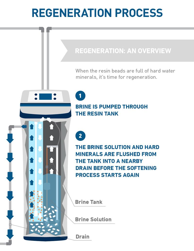 water-softening-system-regeneration