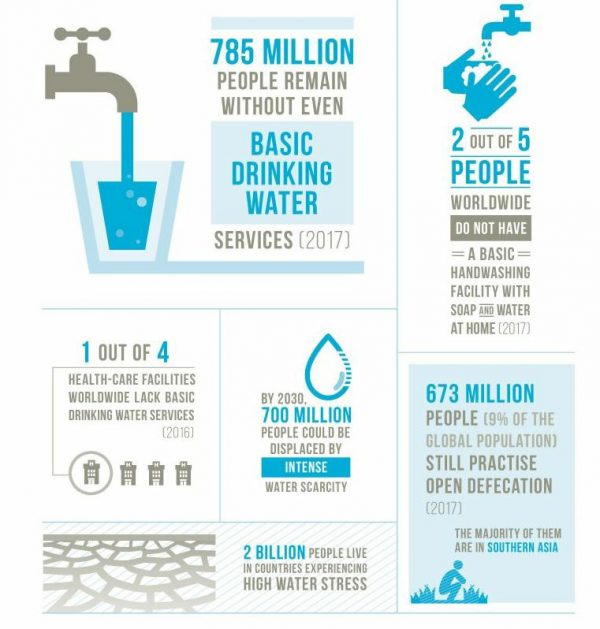 insufficient water supply infographic