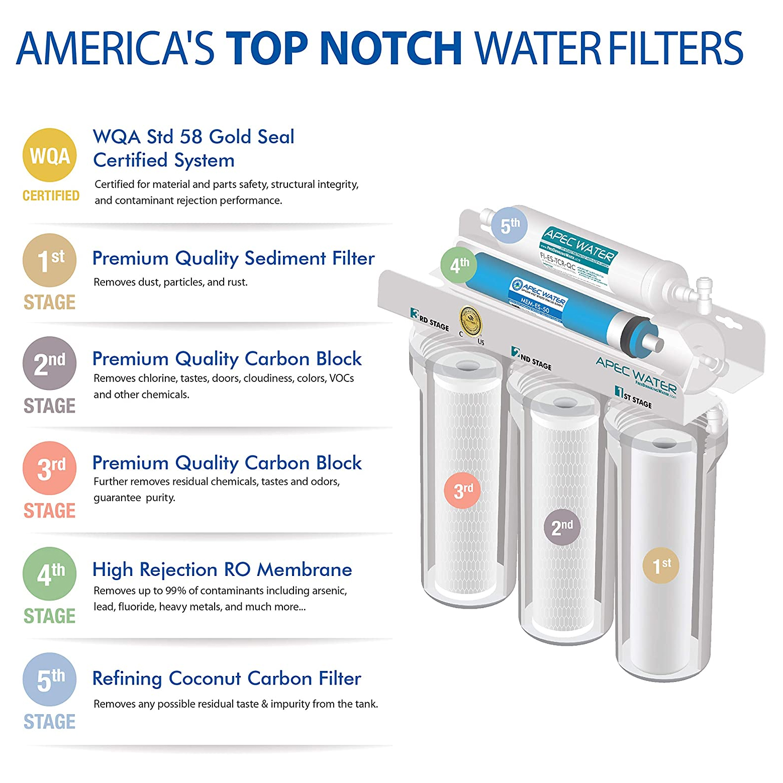 USA water filter APEC infographic
