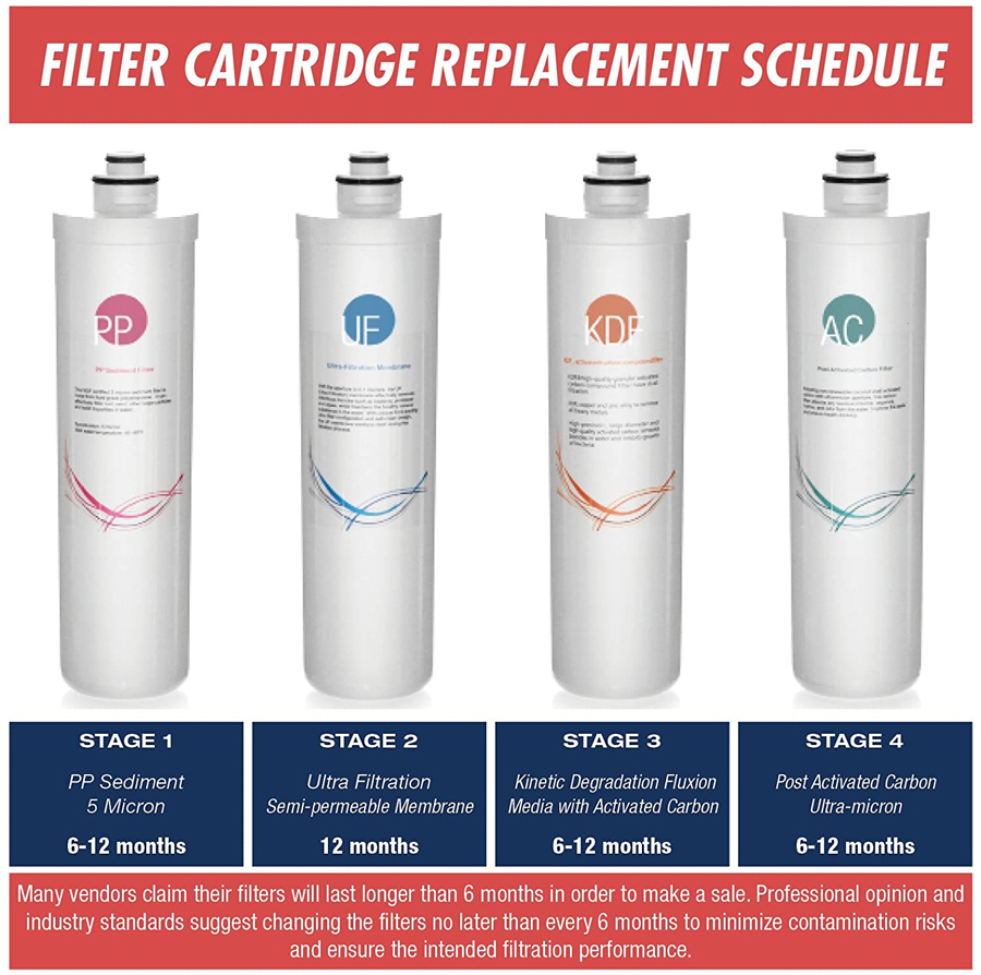 filter cartridge replacement schedule